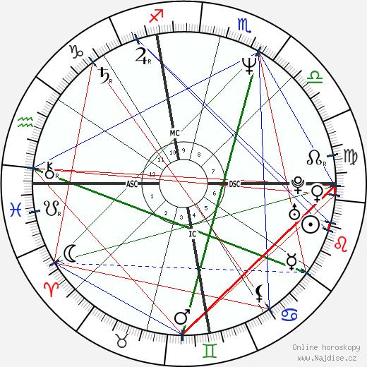 Antonio Banderas wikipedie wiki 2019, 2020 horoskop