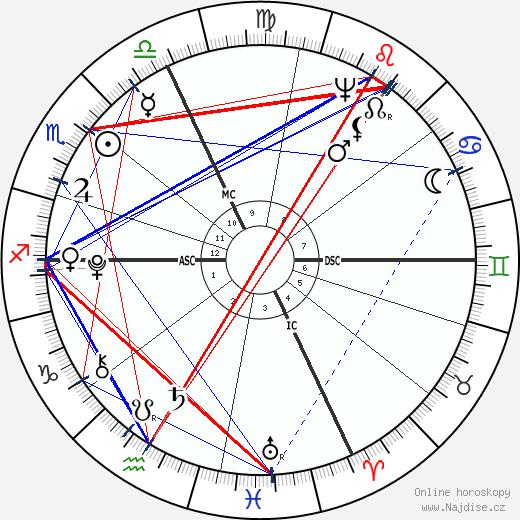 Antonio Canova wikipedie wiki 2017, 2018 horoskop