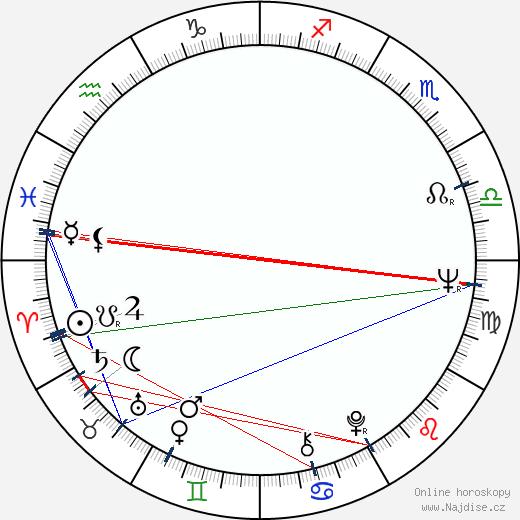 Antonio Capuano wikipedie wiki 2018, 2019 horoskop