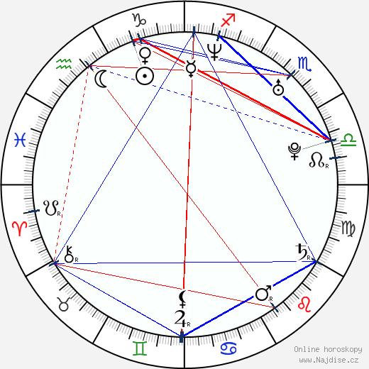 Antonio Cupo wikipedie wiki 2020, 2021 horoskop