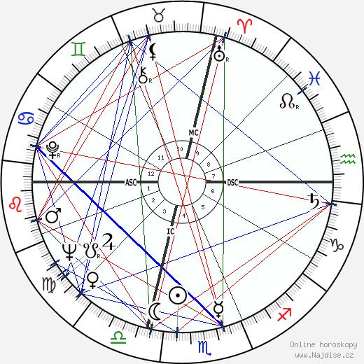 Antonio D'Adamo wikipedie wiki 2017, 2018 horoskop