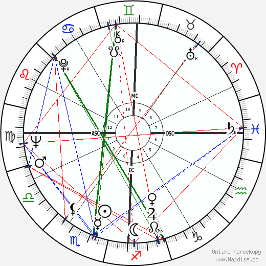 Antonio Gades wikipedie wiki 2019, 2020 horoskop