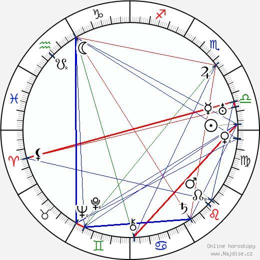 Antonio Moreno wikipedie wiki 2017, 2018 horoskop
