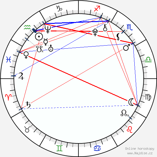 Antonio Ortiz wikipedie wiki 2018, 2019 horoskop