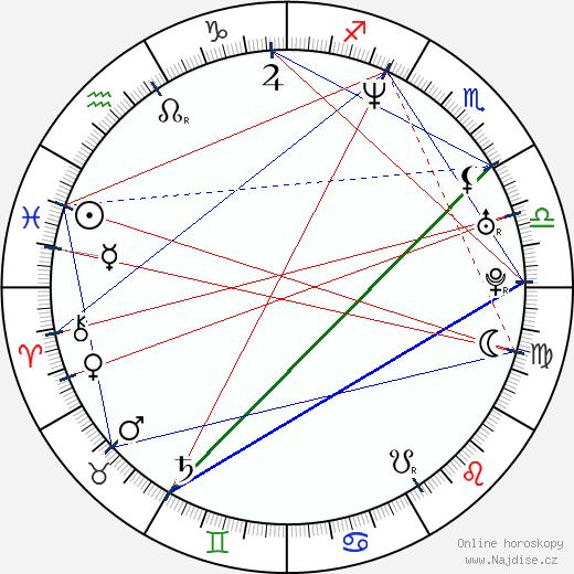 Antonio Sabato Jr. wikipedie wiki 2020, 2021 horoskop