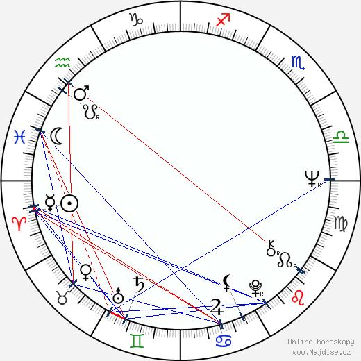 Antonio Sabato wikipedie wiki 2018, 2019 horoskop