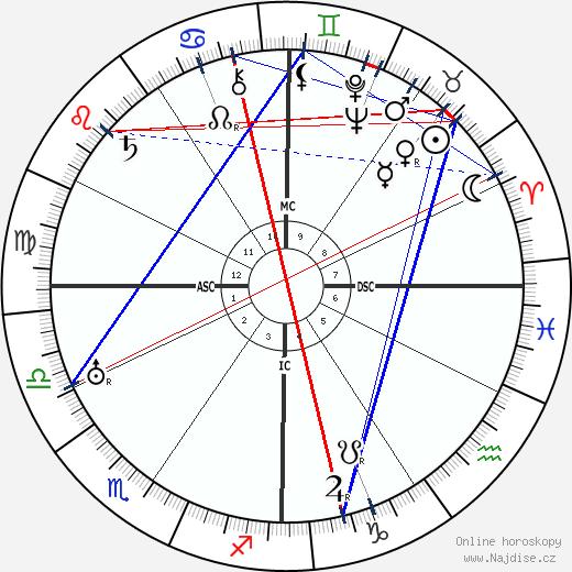 António Salazar wikipedie wiki 2020, 2021 horoskop