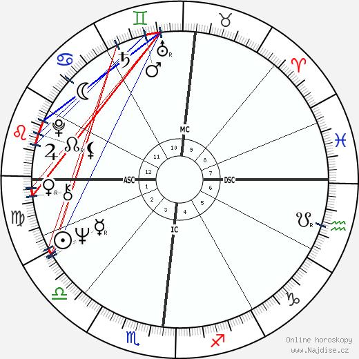 Antonio Tabucchi wikipedie wiki 2019, 2020 horoskop