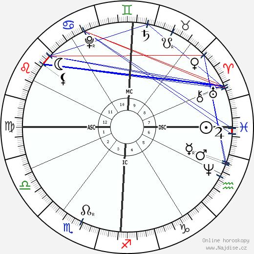 Antonio Vivaldi wikipedie wiki 2018, 2019 horoskop