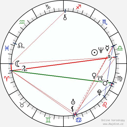 Antonis Kafetzopoulos wikipedie wiki 2018, 2019 horoskop