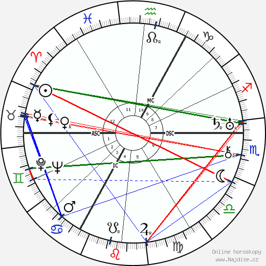 Antoon Coolen wikipedie wiki 2019, 2020 horoskop