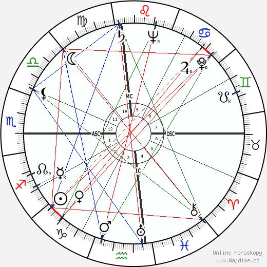 Anwar Sadat wikipedie wiki 2019, 2020 horoskop