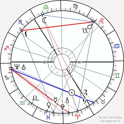 Apollonie Sabatier wikipedie wiki 2017, 2018 horoskop