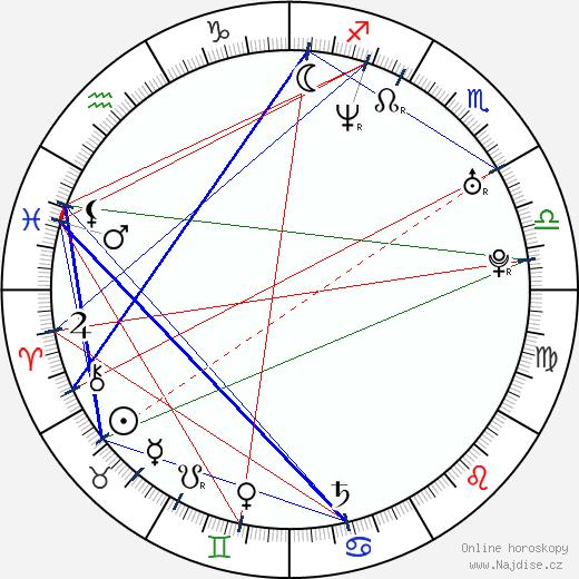 April Telek wikipedie wiki 2020, 2021 horoskop