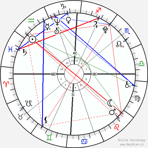 Aquinnah Kathleen Fox wikipedie wiki 2019, 2020 horoskop
