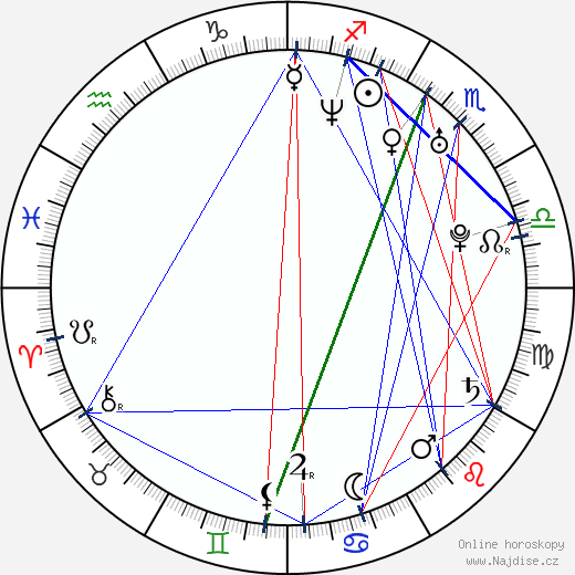 Ara Paiaya wikipedie wiki 2019, 2020 horoskop