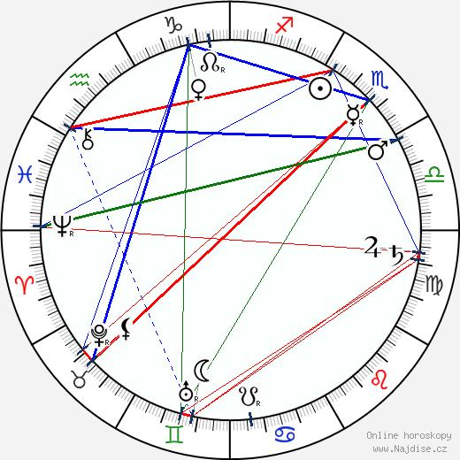 Aranka Laczkó wikipedie wiki 2019, 2020 horoskop