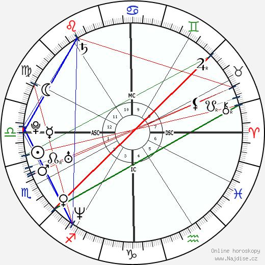 Arban Severin wikipedie wiki 2020, 2021 horoskop