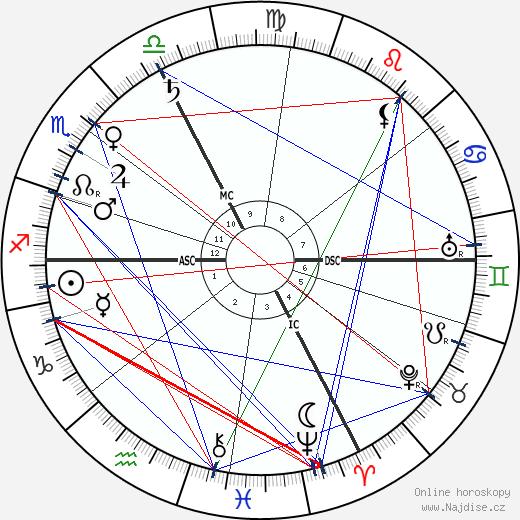 arcivévoda Ferdinand wikipedie wiki 2020, 2021 horoskop