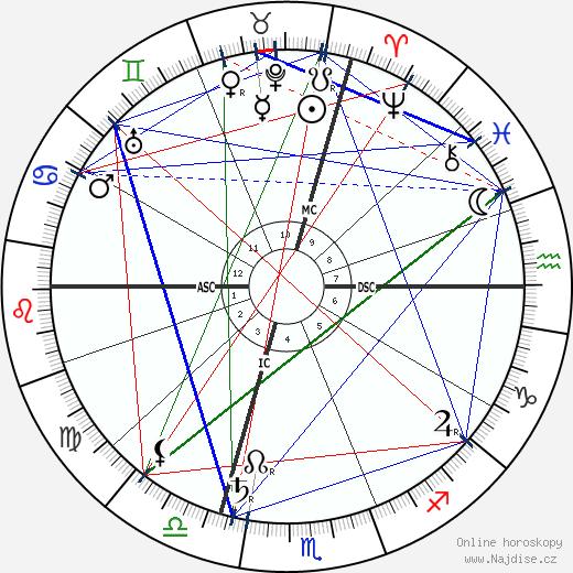 Arcivévoda Ota František Josef wikipedie wiki 2020, 2021 horoskop