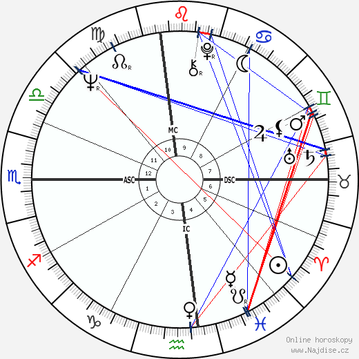 Aretha Franklin wikipedie wiki 2020, 2021 horoskop
