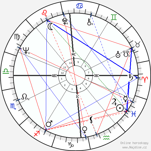 Ariane Mnouchkine wikipedie wiki 2019, 2020 horoskop