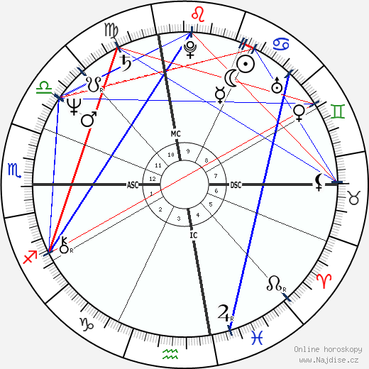 Arianna Huffington wikipedie wiki 2019, 2020 horoskop