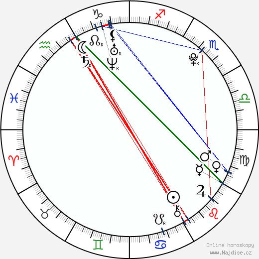 Ariel Fay Gagnon wikipedie wiki 2019, 2020 horoskop