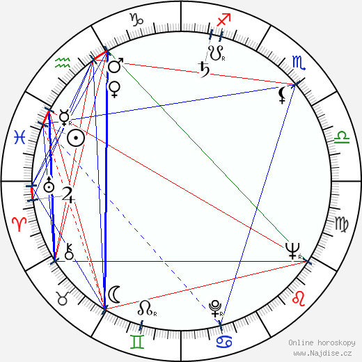 Ariel Šaron wikipedie wiki 2019, 2020 horoskop