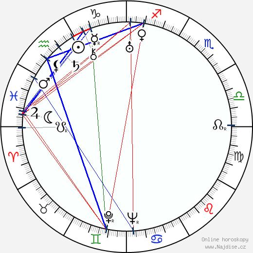 Arkadij Gajdar wikipedie wiki 2018, 2019 horoskop