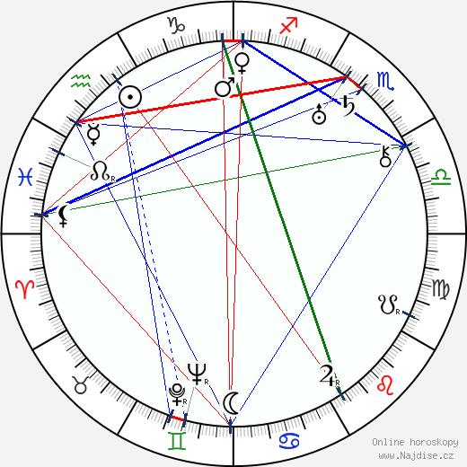 Arkadij Grigorjevič Mordvinov wikipedie wiki 2019, 2020 horoskop