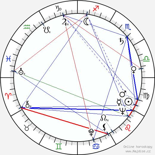 Arkadij Strugackij wikipedie wiki 2020, 2021 horoskop