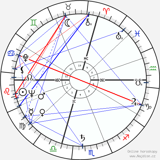Arlene Dahl wikipedie wiki 2019, 2020 horoskop