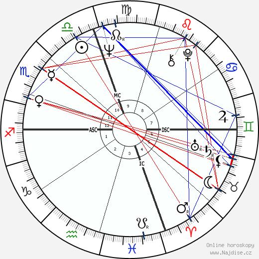 Arlene Nimark wikipedie wiki 2017, 2018 horoskop