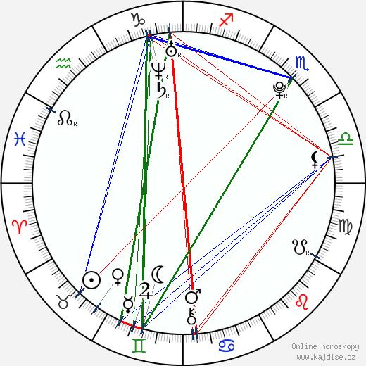 Arlenis Sosa wikipedie wiki 2019, 2020 horoskop