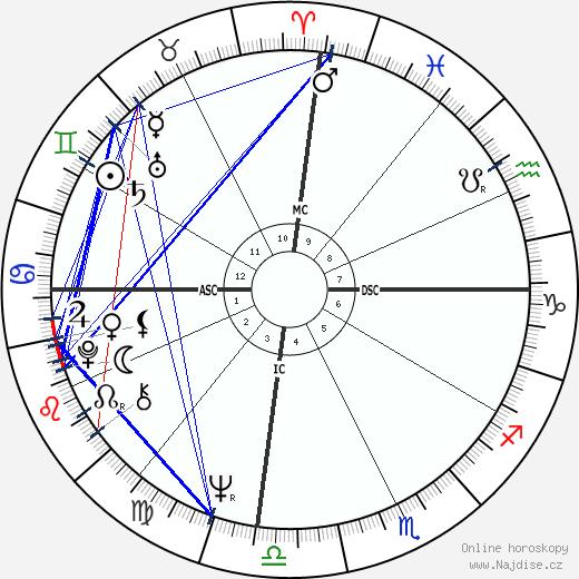Armando Cid wikipedie wiki 2017, 2018 horoskop