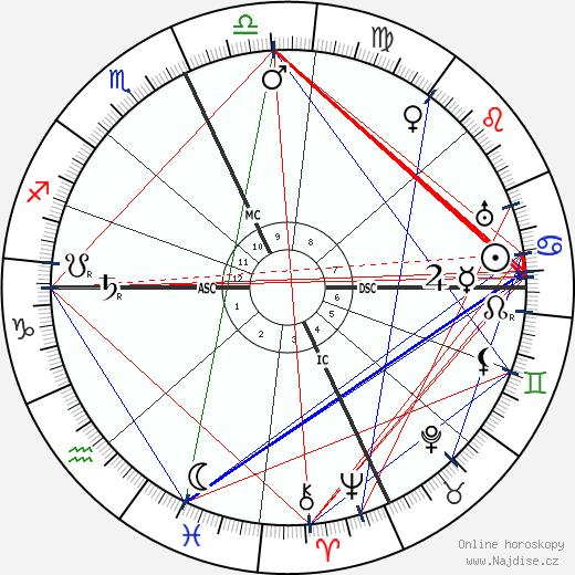 Armando Falconi wikipedie wiki 2018, 2019 horoskop
