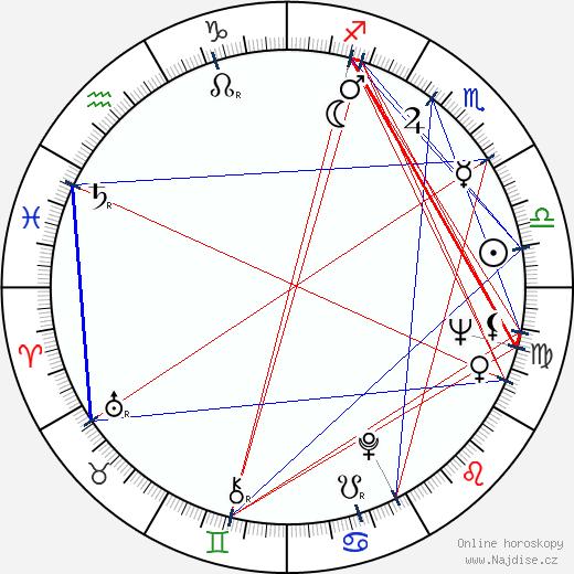 Armen Džigarchanjan wikipedie wiki 2020, 2021 horoskop