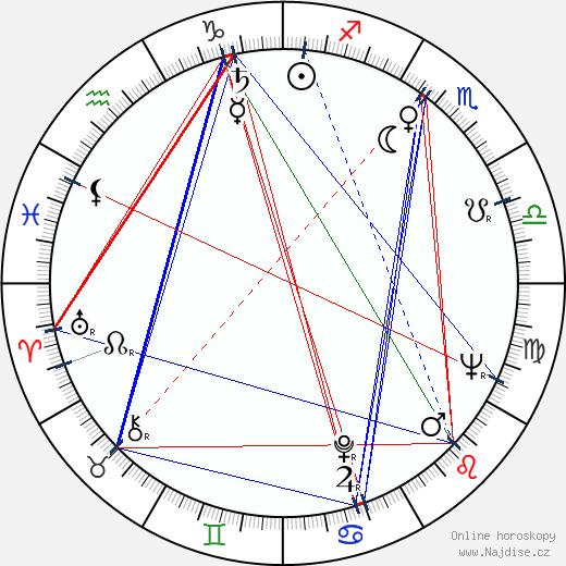 Armin Mueller-Stahl wikipedie wiki 2018, 2019 horoskop
