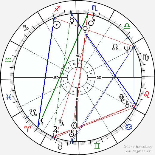 Arnaldo Jabor wikipedie wiki 2017, 2018 horoskop