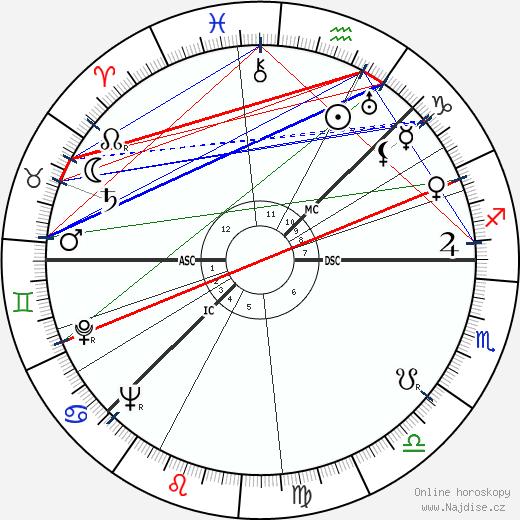 Arne Næss wikipedie wiki 2018, 2019 horoskop