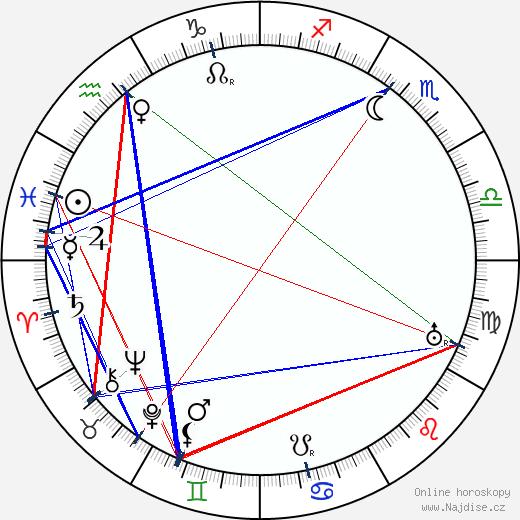 Arne Novák wikipedie wiki 2020, 2021 horoskop