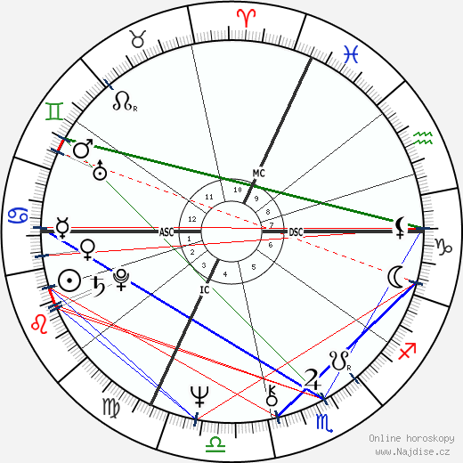 Arnold Schwarzenegger wikipedie wiki 2019, 2020 horoskop