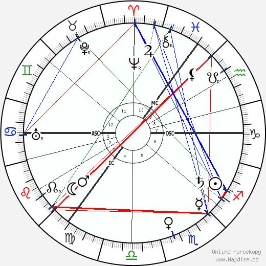 Arnold Sommerfeld wikipedie wiki 2018, 2019 horoskop