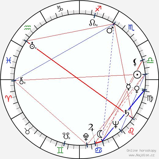 Arnold Stang wikipedie wiki 2017, 2018 horoskop