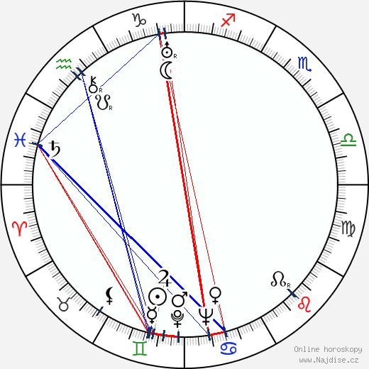 Arnošt Faltýnek wikipedie wiki 2020, 2021 horoskop