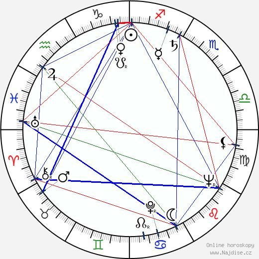 Arnošt Lustig wikipedie wiki 2020, 2021 horoskop