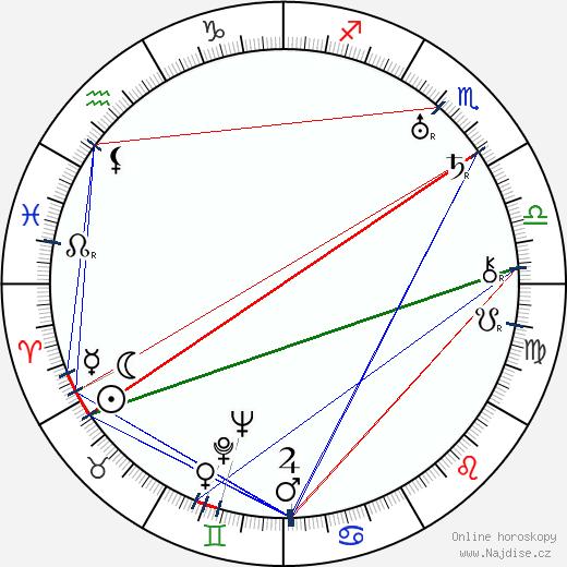 Arnošt Mirský wikipedie wiki 2020, 2021 horoskop