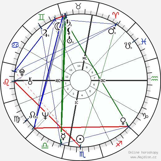 Art Garfunkel wikipedie wiki 2019, 2020 horoskop