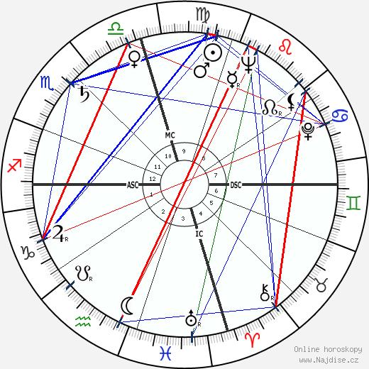 Art Pepper wikipedie wiki 2018, 2019 horoskop